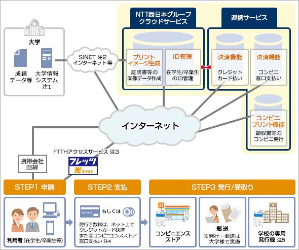 証明書発行サービス 法人向けサービス NTT西日本