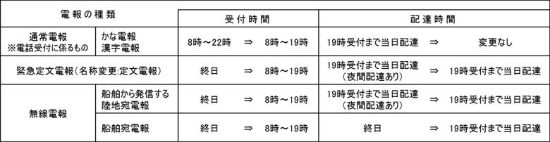 西日本 電報 ntt