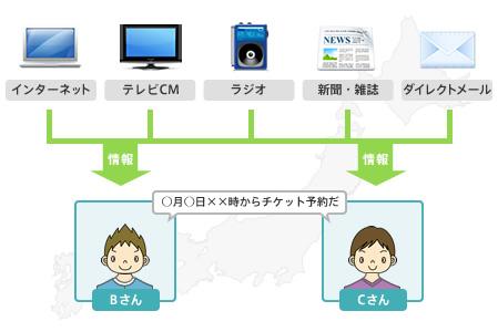 ふくそうのしくみ|災害に強い通信サービスの実現に向けて|NTT西日本 ...